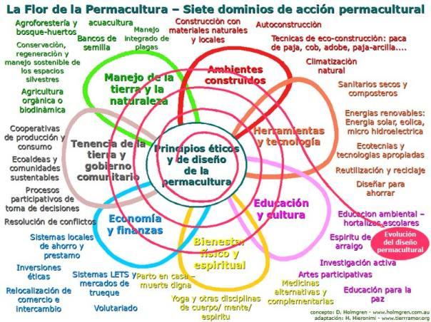 FlorPermacultura