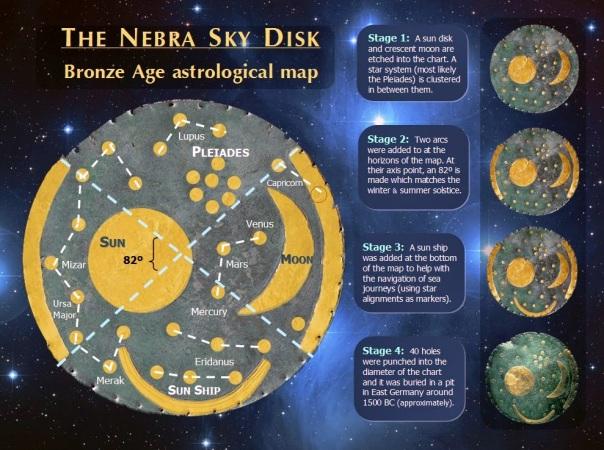 nebra sky disk aliens