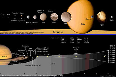 400px-Saturn-map-es