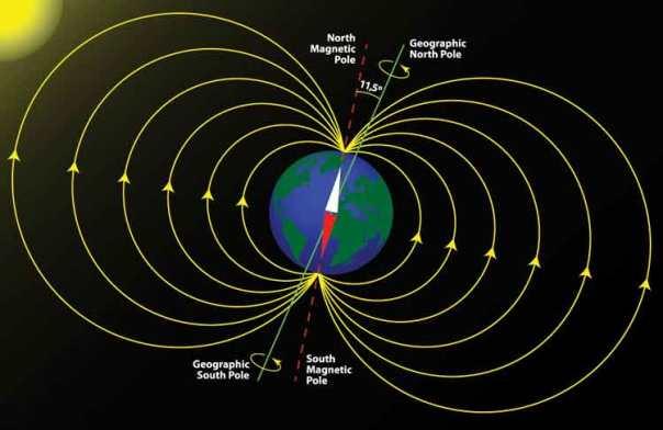 la-brujula-verde-magnetismo-terrestre